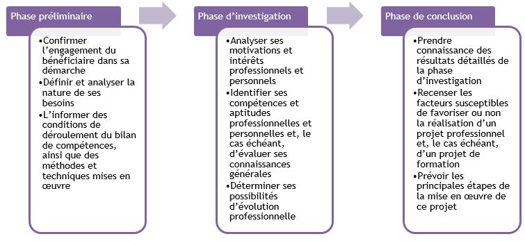 3 phases bilan