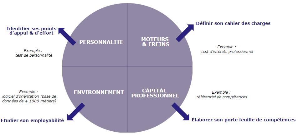 schéma bilan de compétences